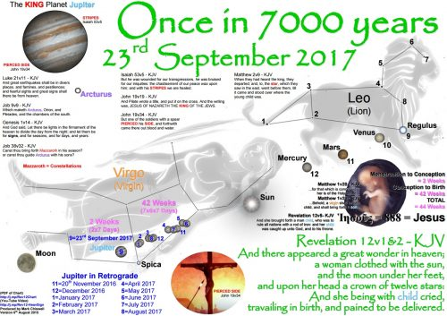 http://socioecohistory.x10host.com/2014/10/27/23-september-2017-how-rare-is-the-revelation-12-heavenly-sign-once-in-7000-years/